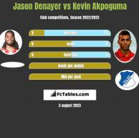 Jason Denayer vs Kevin Akpoguma h2h player stats