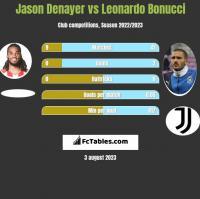Jason Denayer vs Leonardo Bonucci h2h player stats