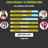 Jason Denayer vs Matthieu Udol h2h player stats