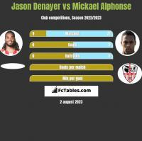 Jason Denayer vs Mickael Alphonse h2h player stats