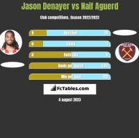 Jason Denayer vs Naif Aguerd h2h player stats