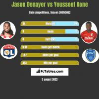 Jason Denayer vs Youssouf Kone h2h player stats