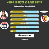 Jason Denayer vs Kevin Danso h2h player stats