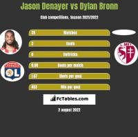 Jason Denayer vs Dylan Bronn h2h player stats