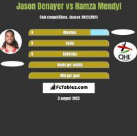 Jason Denayer vs Hamza Mendyl h2h player stats