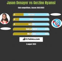 Jason Denayer vs Gerzino Nyamsi h2h player stats