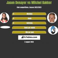 Jason Denayer vs Mitchel Bakker h2h player stats