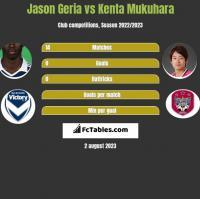 Jason Geria vs Kenta Mukuhara h2h player stats