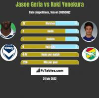 Jason Geria vs Koki Yonekura h2h player stats