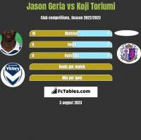 Jason Geria vs Koji Toriumi h2h player stats