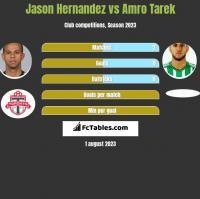 Jason Hernandez vs Amro Tarek h2h player stats