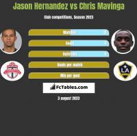 Jason Hernandez vs Chris Mavinga h2h player stats