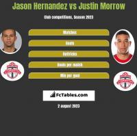 Jason Hernandez vs Justin Morrow h2h player stats