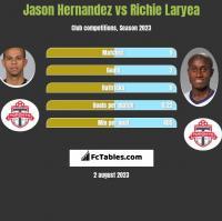 Jason Hernandez vs Richie Laryea h2h player stats