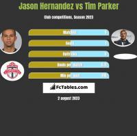 Jason Hernandez vs Tim Parker h2h player stats