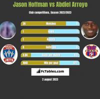 Jason Hoffman vs Abdiel Arroyo h2h player stats