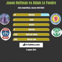 Jason Hoffman vs Adam Le Fondre h2h player stats