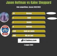 Jason Hoffman vs Kaine Sheppard h2h player stats