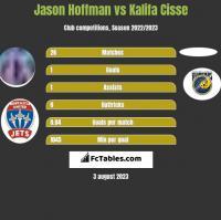 Jason Hoffman vs Kalifa Cisse h2h player stats