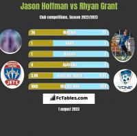 Jason Hoffman vs Rhyan Grant h2h player stats