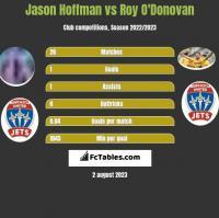 Jason Hoffman vs Roy O'Donovan h2h player stats