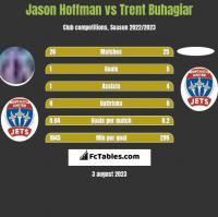 Jason Hoffman vs Trent Buhagiar h2h player stats