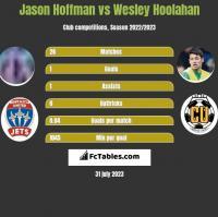 Jason Hoffman vs Wesley Hoolahan h2h player stats