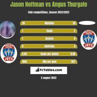 Jason Hoffman vs Angus Thurgate h2h player stats