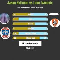 Jason Hoffman vs Luke Ivanovic h2h player stats