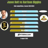 Jason Holt vs Harrison Biggins h2h player stats