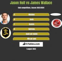 Jason Holt vs James Wallace h2h player stats
