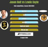 Jason Holt vs Lewie Coyle h2h player stats