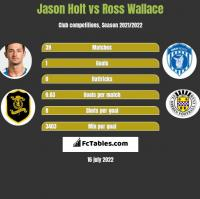 Jason Holt vs Ross Wallace h2h player stats