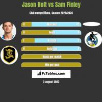 Jason Holt vs Sam Finley h2h player stats