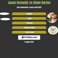 Jason Kennedy vs Adam Barton h2h player stats