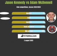 Jason Kennedy vs Adam McDonnell h2h player stats