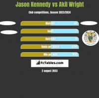 Jason Kennedy vs Akil Wright h2h player stats