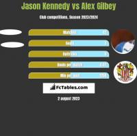Jason Kennedy vs Alex Gilbey h2h player stats