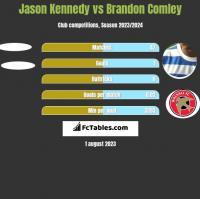 Jason Kennedy vs Brandon Comley h2h player stats