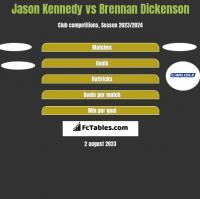 Jason Kennedy vs Brennan Dickenson h2h player stats