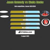 Jason Kennedy vs Chuks Aneke h2h player stats