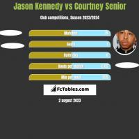 Jason Kennedy vs Courtney Senior h2h player stats
