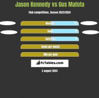 Jason Kennedy vs Gus Mafuta h2h player stats