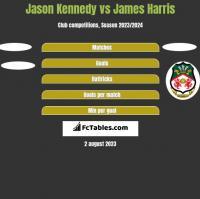 Jason Kennedy vs James Harris h2h player stats
