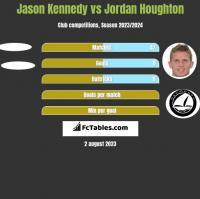 Jason Kennedy vs Jordan Houghton h2h player stats