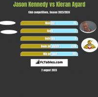Jason Kennedy vs Kieran Agard h2h player stats