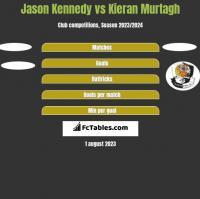 Jason Kennedy vs Kieran Murtagh h2h player stats