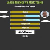 Jason Kennedy vs Mark Yeates h2h player stats