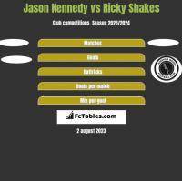 Jason Kennedy vs Ricky Shakes h2h player stats