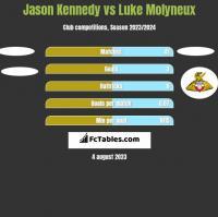 Jason Kennedy vs Luke Molyneux h2h player stats